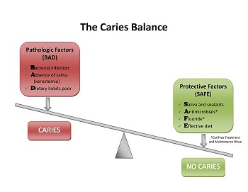 Caries Risk Assessment Form http://www.wertsdds.com/2012/continuing-education-course-advances-and-cambra-evidence-based-practice/
